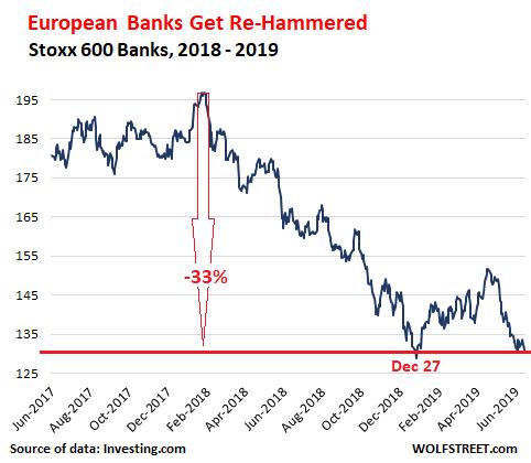 Inspired by Deutsche Bank Death Spiral, European Banks Sink
