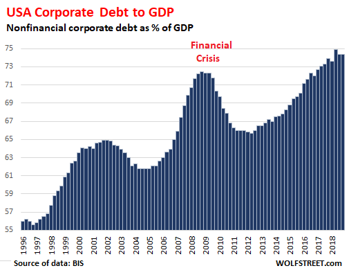 Global-Corp-debt-gdp-2018-q1-24-USA.png