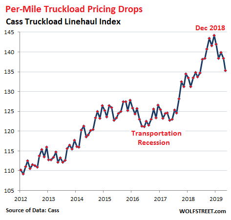 Trucking Swerves Deep into Slump, from Red-Hot Boom  Smaller
