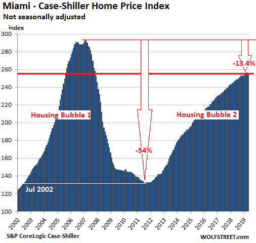 The Most Splendid Housing Bubbles in America: First Year