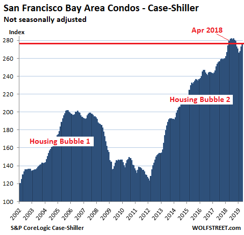 Bay Area Housing Market Crash - Mariagegironde