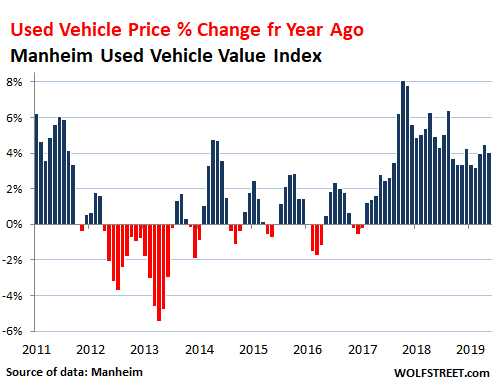 Retail Value Of Car >> Used Car Wholesale Prices Surge Retail Volume Drops New