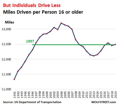 Average Miles Driven per Vehicle Drop to 1992 Level