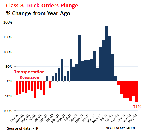 What Collapsing Orders for Heavy Trucks – Down 71% from a