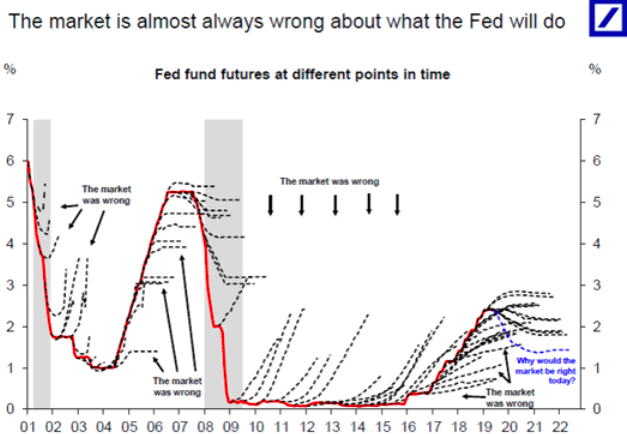 The Market is Almost Always Wrong About What the Fed Will Do