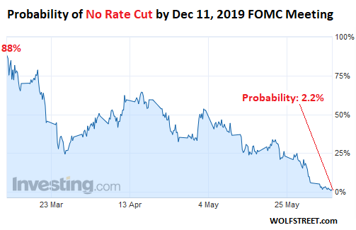 Here S My Prediction If The Fed Doesn T Cut Rates 3 Or 4
