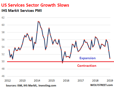 Service Economy Makes Work For >> Crucial Us Service Sector Growth Sends Conflicting Signals Wolf Street