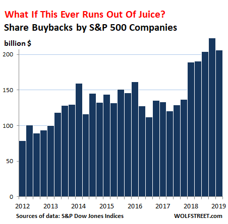 What if They Run Out of Juice: Biggest Share-Buyback Queens