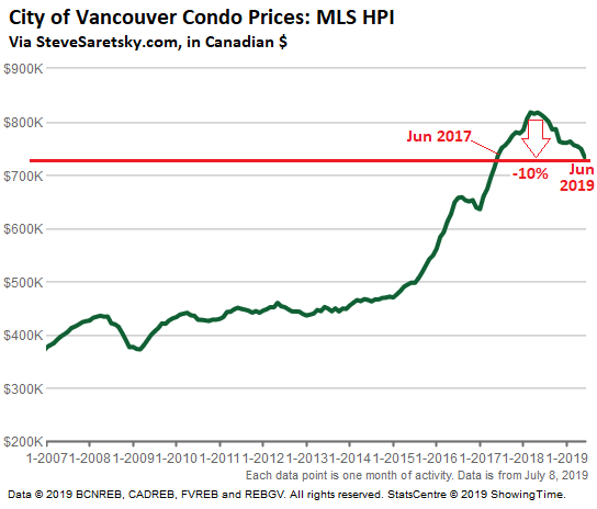 Update on the Worsening Housing Bust in Vancouver, Canada: Spring