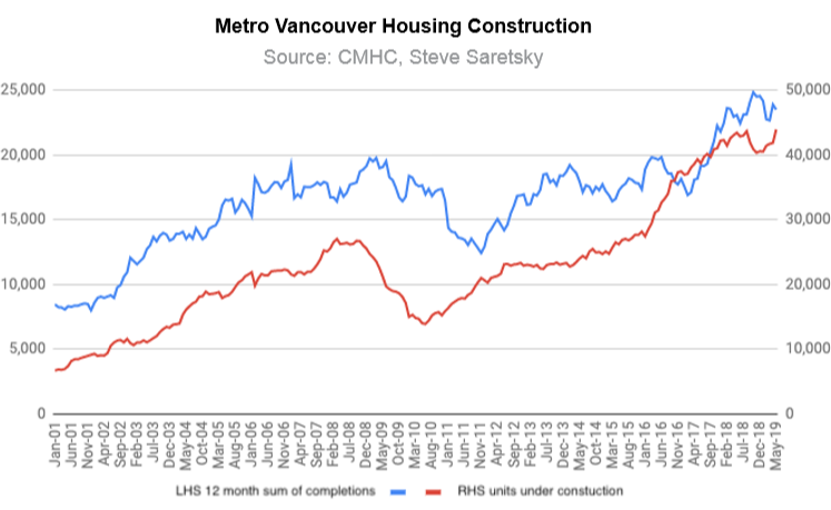 Update on the Worsening Housing Bust in Vancouver, Canada