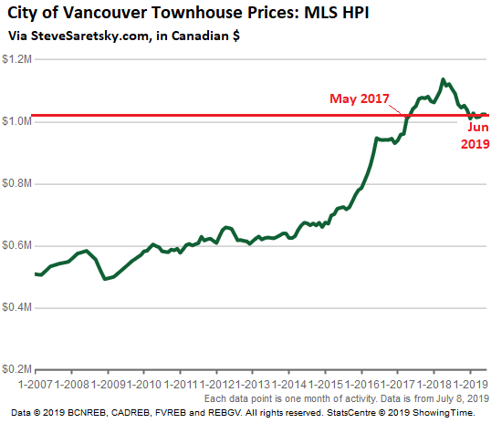 Vancouver Rental: Update On The Worsening Housing Bust In Vancouver, Canada