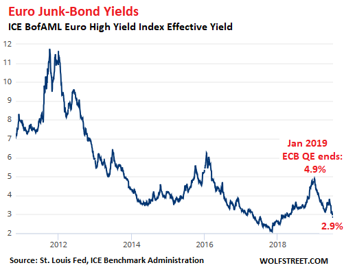Negative-Yielding Junk Bonds Have Arrived in Europe | Wolf