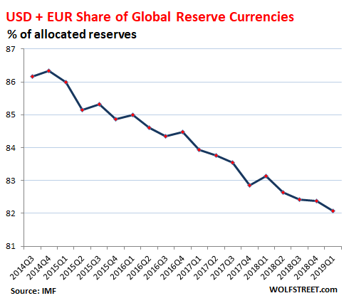 And the US Dollar's Status as Global Reserve Currency