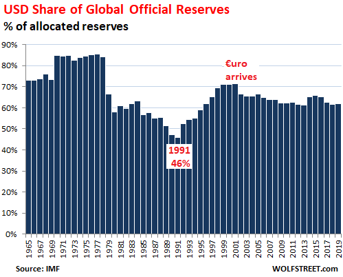 Largest forex reserves in the world