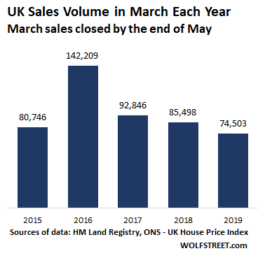 London Housing Bust: Prices Fall, Sales Plunge to 2009 Level