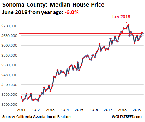 Housing Bubble 2 Lost its Mojo in the San Francisco Bay Area