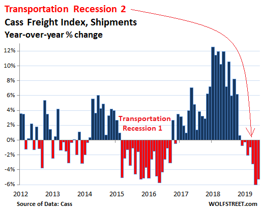 "Transportation Recession"" Gets Uglier 