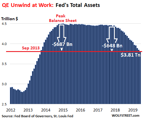 Fed Sheds $38 Billion in Treasuries and MBS in June, Dumps