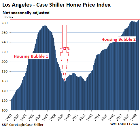 The Most Splendid Housing Bubbles in America, July Update: Year-Over