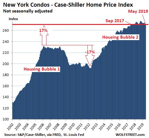 The Most Splendid Housing Bubbles in America, July Update