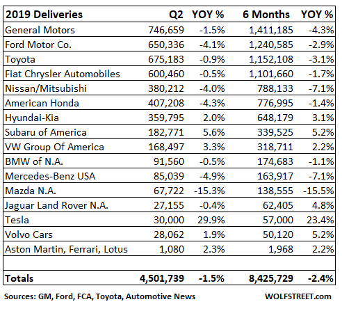 New-Vehicle Sales Fall to 1999 Levels: How to Grow Revenues