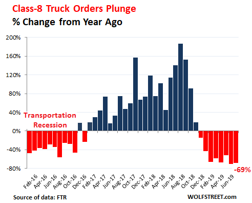 Trucking is Infamously Cyclical, But This is a Tad Extreme