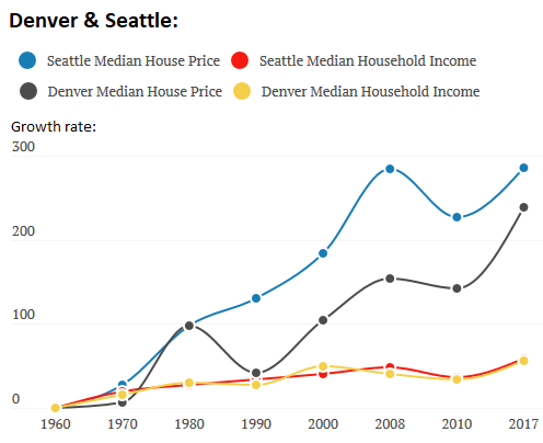 """Where the American Dream Goes to Die"""": Changes in House"""