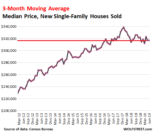 Up To Their Neck In Inventory Homebuilders Cut Prices To
