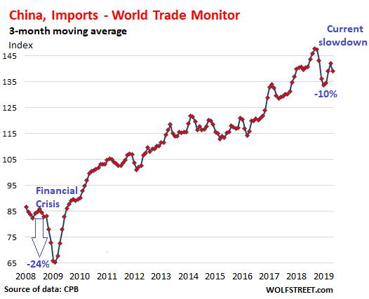 World Trade in Face of Tariffmageddon, Trade Wars