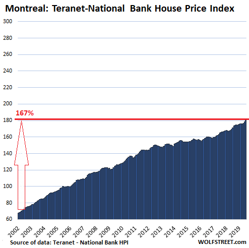 Canada's Most Splendid Housing Bubbles, July Update | Wolf
