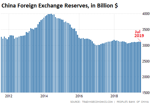 https://wolfstreet.com/wp-content/uploads/2019/08/China-foreign-exchange-reserves-2019-07.png