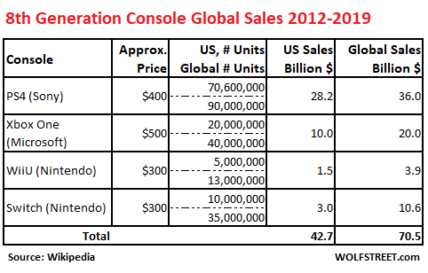 Trade War Effect: Video-Game Console Makers Microsoft, Sony