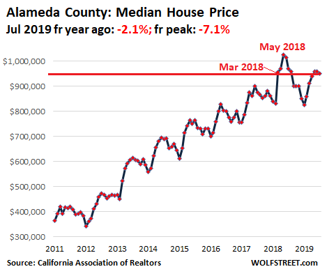 Housing Bubble 2 in San Francisco Bay Area & Silicon Valley