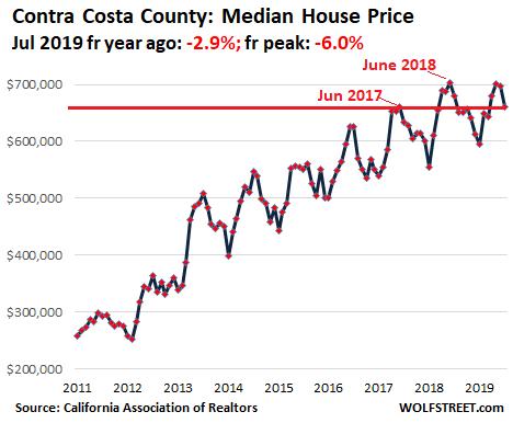 Housing: Bay Area housing market update - Blind