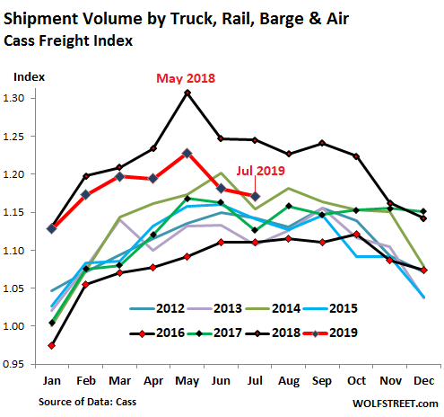 [Image: US-Cass-freight-index-shipments-2019-07.png]