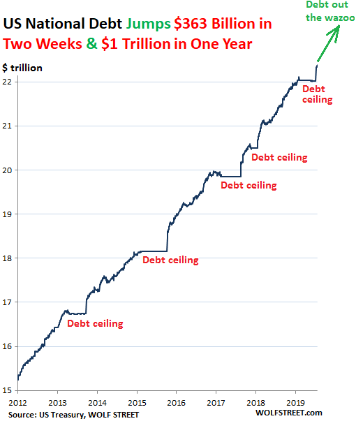 US National Debt Spiked $363 billion in Two Weeks, $1 Trillion in 12 months. But Who Bought This Pile of Treasury Securities?