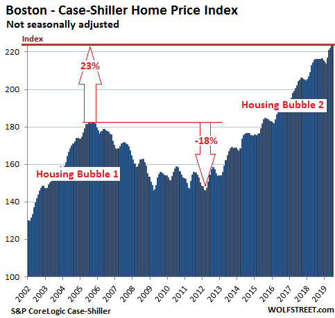 Boston real estate prices reach new highs