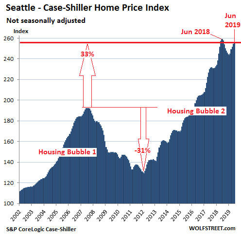 The Most Splendid Housing Bubbles in America, August Update