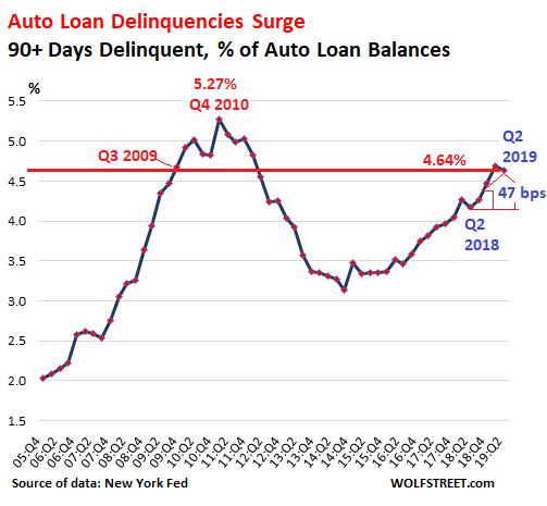Subprime Auto Loans Blow Up Delinquencies At 2009 Level Biggest 12