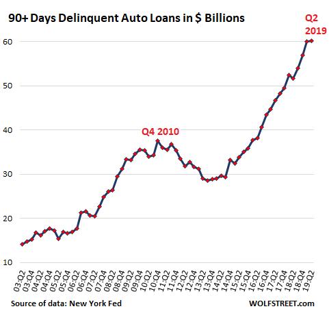Subprime Auto Loans Blow Up, Delinquencies at 2009 Level