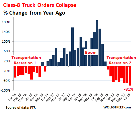 Heavy-Truck Orders Collapse Stunning 81%. Lowest Since 2010