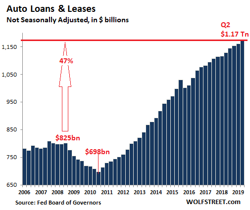 The State of the American Debt Slaves, Q2 2019   Wolf Street