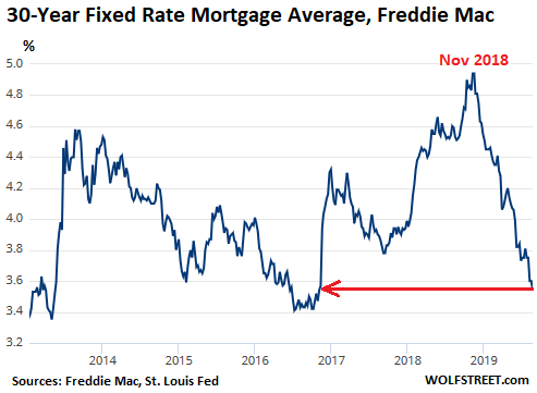 Near-Record Low Mortgage Rates No Relief for Dropping New
