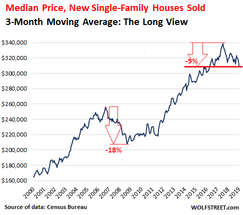 Mortgage Interest Deduction 2020 Second Home.Near Record Low Mortgage Rates No Relief For Dropping New