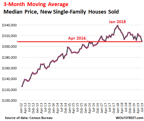Mortgage Rate Trends 2020.Near Record Low Mortgage Rates No Relief For Dropping New