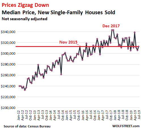 Home Mortgage Interest Deduction 2020.Near Record Low Mortgage Rates No Relief For Dropping New