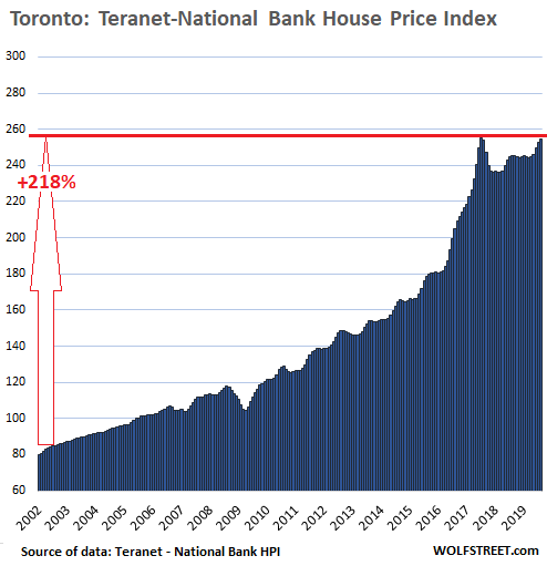 Canadas Most Splendid Housing Bubbles August Update