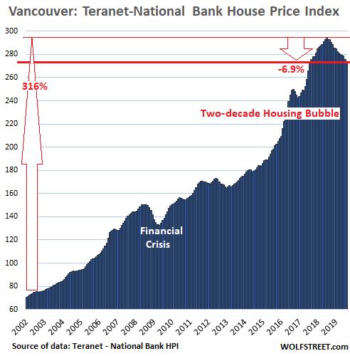 Canadas Most Splendid Housing Bubbles August Update