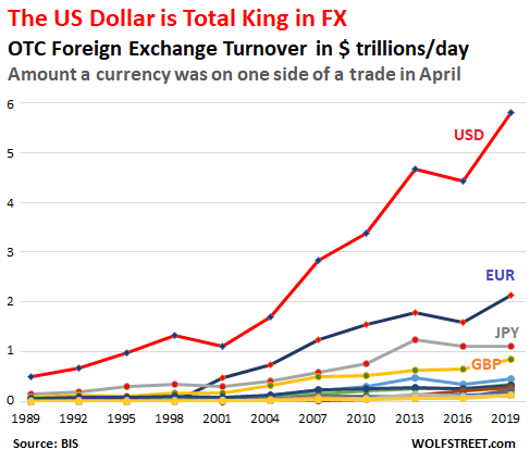 https://wolfstreet.com/wp-content/uploads/2019/09/Global-FX-dollars-2019-by-currency.png