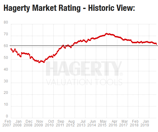 Hagerty Car Value >> Asset Class Of Vintage Cars Drops Into Bear Market Down By